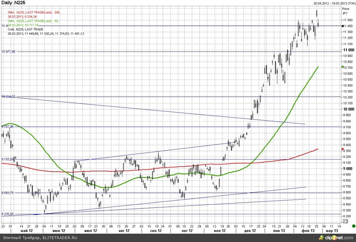 Йена существенно выросла на фоне выхода инвесторов из евро