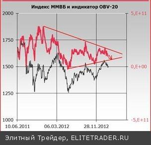 Российский рынок акций в ожидании итогов парламентских выборов в Италии оказался в состоянии полной депрессии