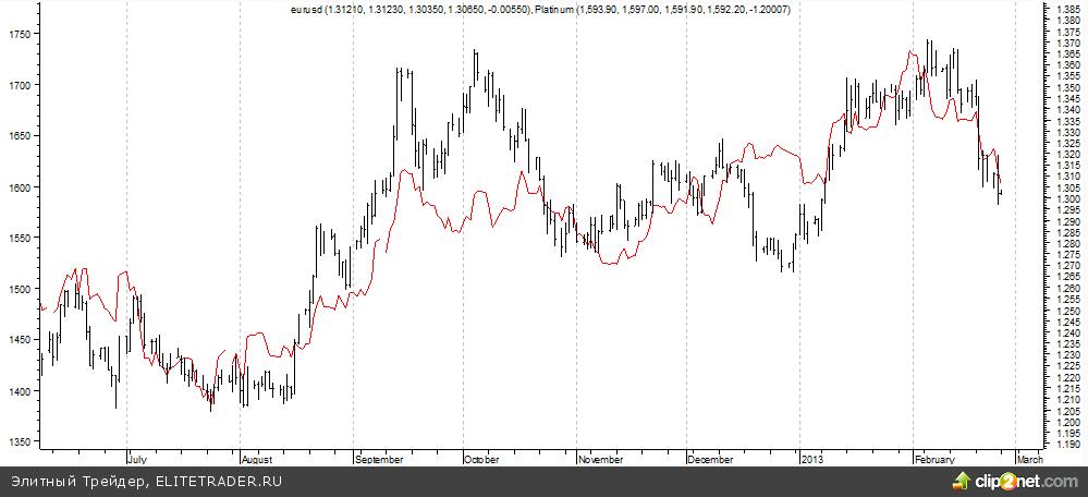 Золото как индикатор силы доллара