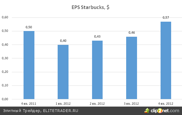 Starbucks (SBUX): кофейная империя оптимистично смотрит на 2013 год