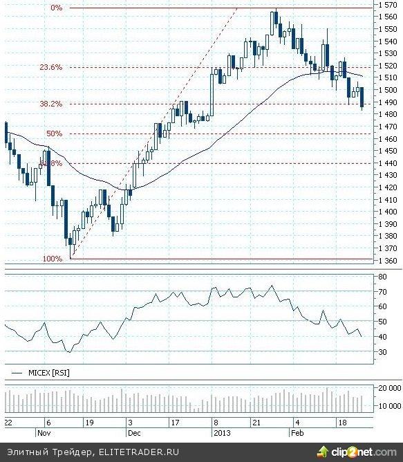 Бернанке зарядил оптимизмом и дал установку на рост