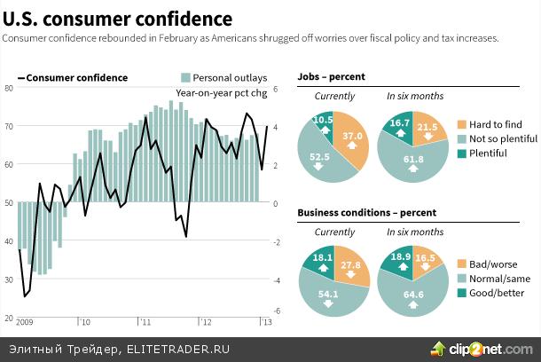 Бернанке не ожидает резкого снижения ВВП в случае секвестра