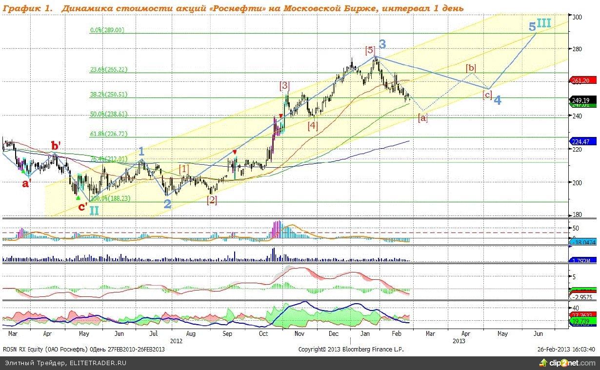 Роснефть: старт от уровня 243 рубля