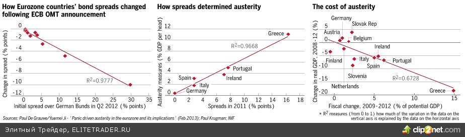 Печальный рекорд жесткой фискальной экономии