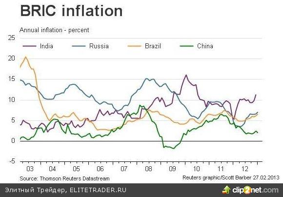 Бернанке призывает стимулировать рост экономики