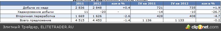 WGC, спрос - рекордный квартал и провальный год