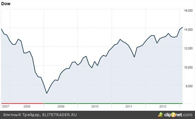 Dow Jones достиг 5-летнего максимума благодаря Бернанке