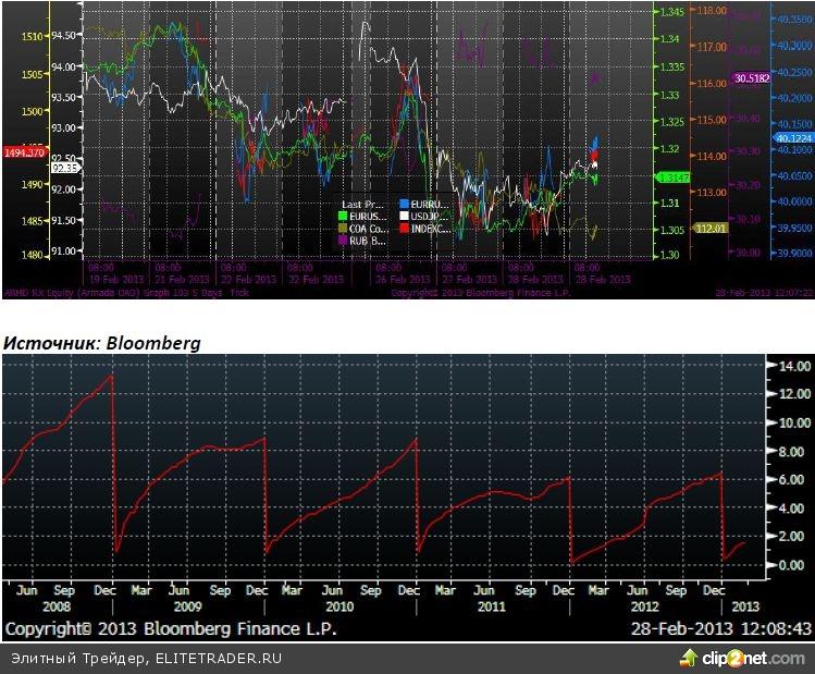 Банки оказали давление на российский фондовый рынок
