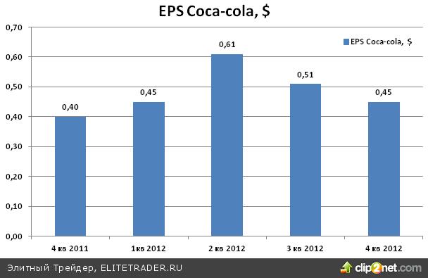 Coca-cola намерена поддерживать стабильные темпы роста