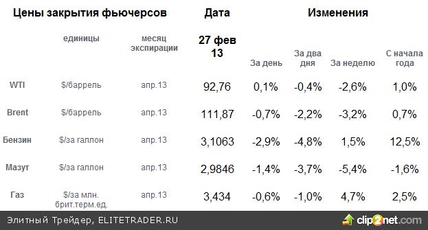 Бернанке отвыступал. Рынки в ожидании секвестра бюджета США