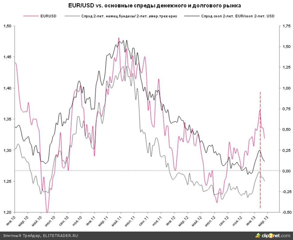врозона: вторая волна погашений LTRO, давление на евро и расширяющиеся спрэды