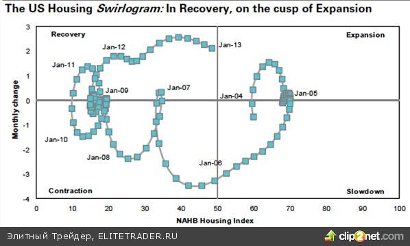 Доллар теряет свои позиции из-за QE3