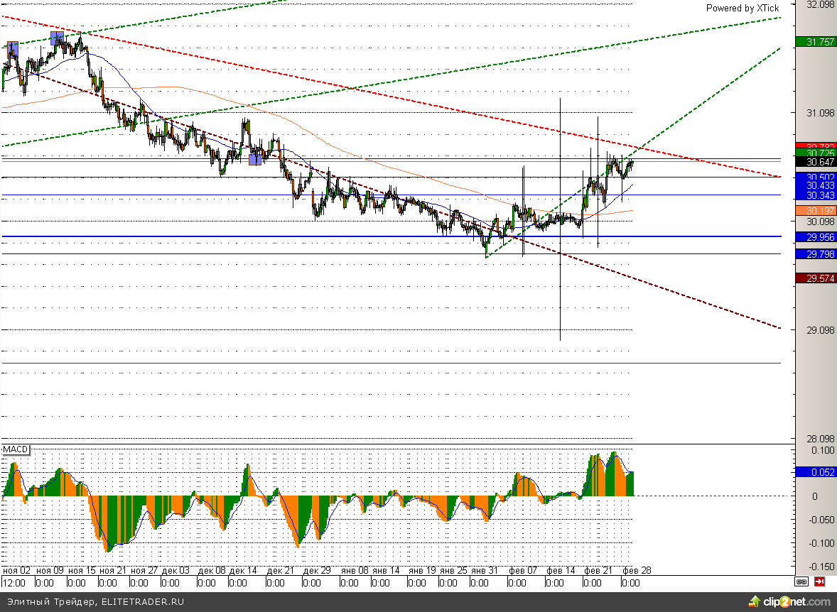 Рубль и евро подобрались к ключевым поддержкам