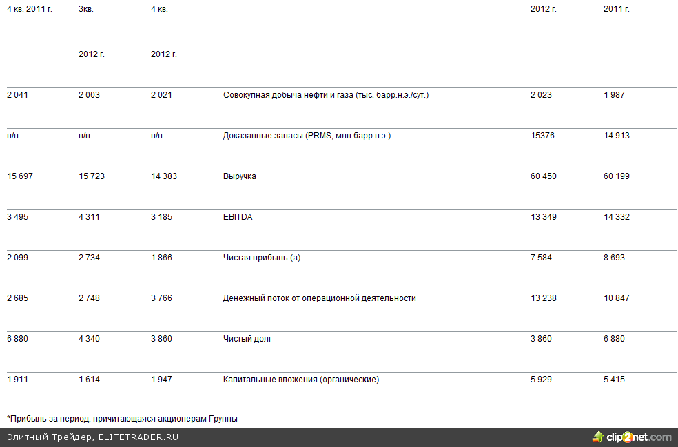 ТНК-ВР в 2012 году показала рост свободного денежного потока и капвложений, резкое снижение долга, и снижение прибыли