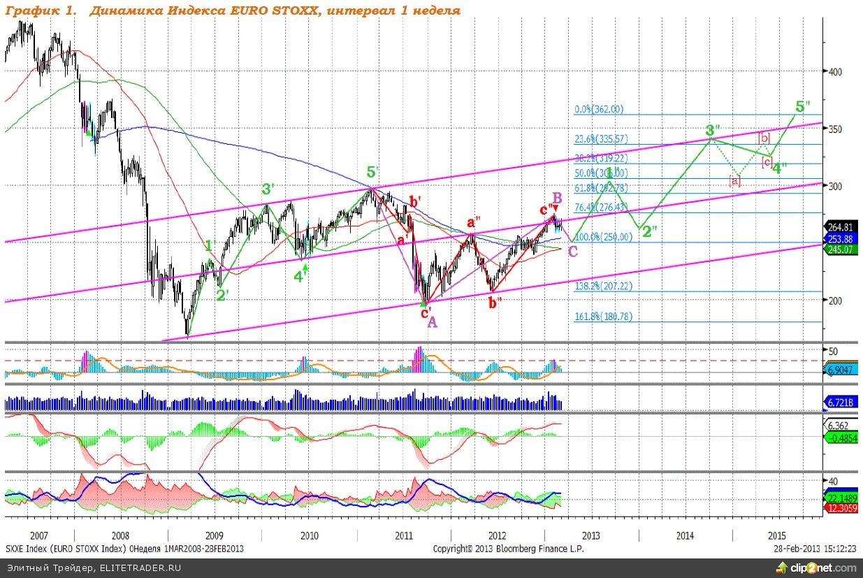 EURO STOXX: индекс имеет хороший потенциал роста
