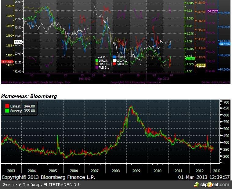 В четверг на российском фондовом рынке наблюдалась боковая динамика