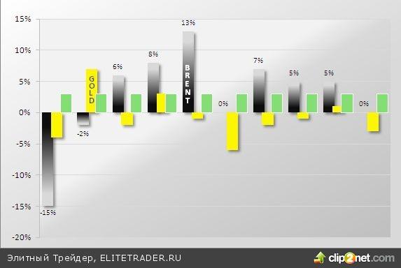 Март: Статистика «за» быков, но месяц начался падением
