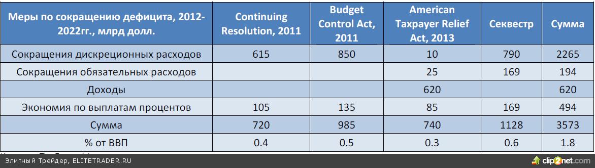 Бюджетный кризис в США: новый акт старой трагикомедии