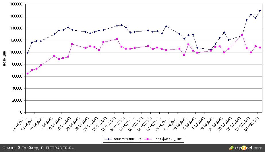 Индекс ММВБ проколол 200-дневную скользящую. Естественно, столь красивого окончания коррекции может и не произойти, но на отскок индекса ММВБ данная формация должна сработать