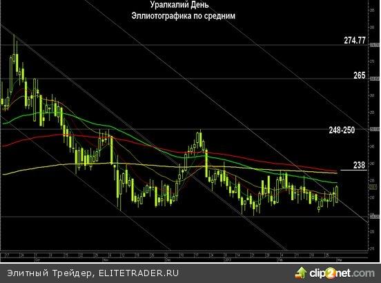 Инфографика акций Уралкалия