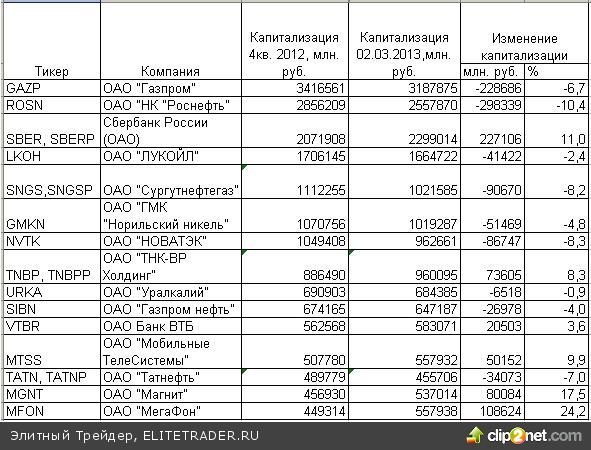 """В 2013 году """"Роснефть"""" и """"Газпром"""" обесценили российский рынок на полтриллиона рублей"""