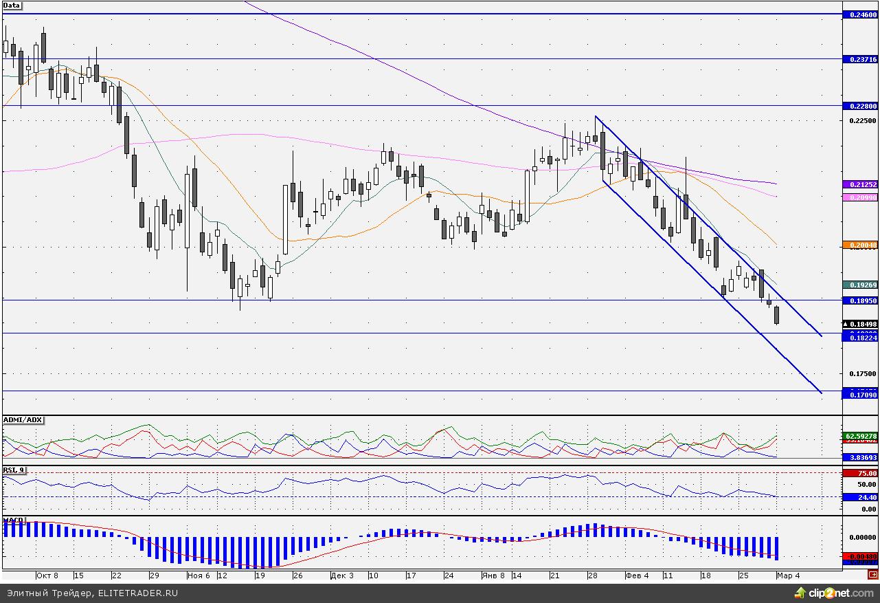 Российский рынок продолжает смотреть вниз, однако, во второй половине дня усиления распродаж не ожидается