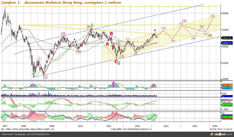 Hang Seng: ожидаем высокого уровня волатильности