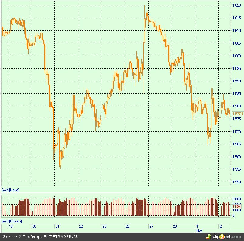 Золото отыграло 3-дневный минимум на слабых данных из КНР и США