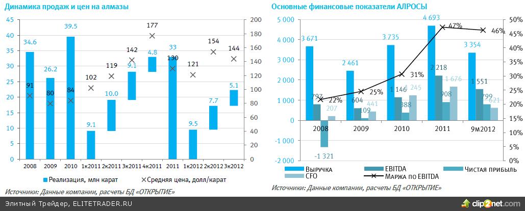 «АЛРОСА» - заработать на приватизации