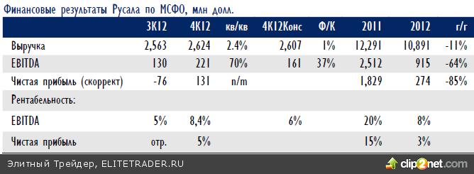 Российский рынок акций в понедельник углубил падение вслед за мировыми площадками, темой дня были, пожалуй, ожидания охлаждения рынка недвижимости Китая
