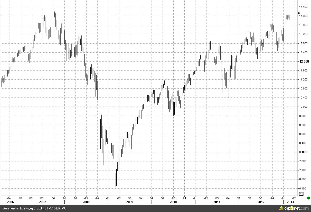 Dow Jones «флиртует» с историческим максимумом