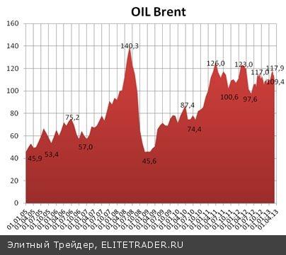 На протяжении практически всего февраля мы могли наблюдать колебание курса рубля чуть выше уровня 30 рублей за доллар США