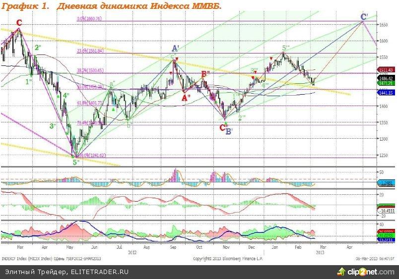 Dow Jones достиг нового исторического максимума на уровне 14 285,16 пункта