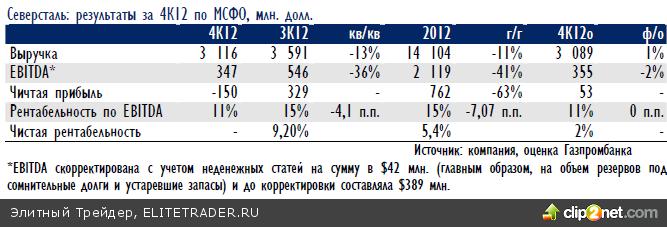 Российский рынок, наконец, прервал череду снижений, продемонстрировав отличный подъем на фоне хорошей статистики с западных рынков и возобновившегося роста цен на нефть