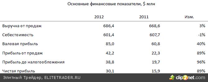 В последние недели динамика российских индексов среди других индикаторов развивающихся рынков ближе к аутсайдерам