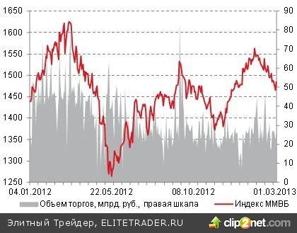 Во вторник российский рынок акций заметно скорректировался вверх вслед за европейскими фондовыми индексами