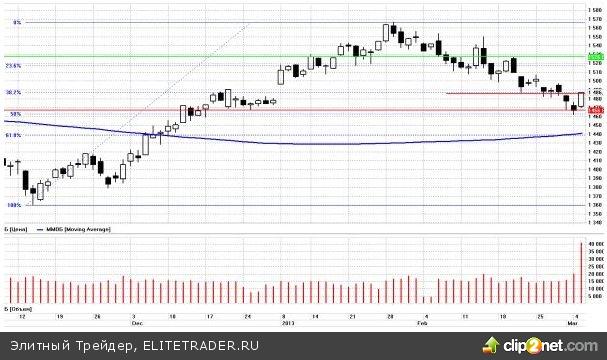 Ралли на глобальных рынках сегодня продолжается