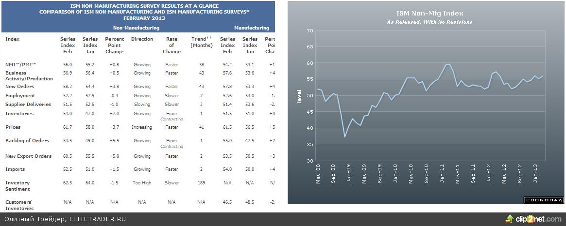 ADP обрадовала мощным ростом рабочих мест – фьючерсы в плюсе