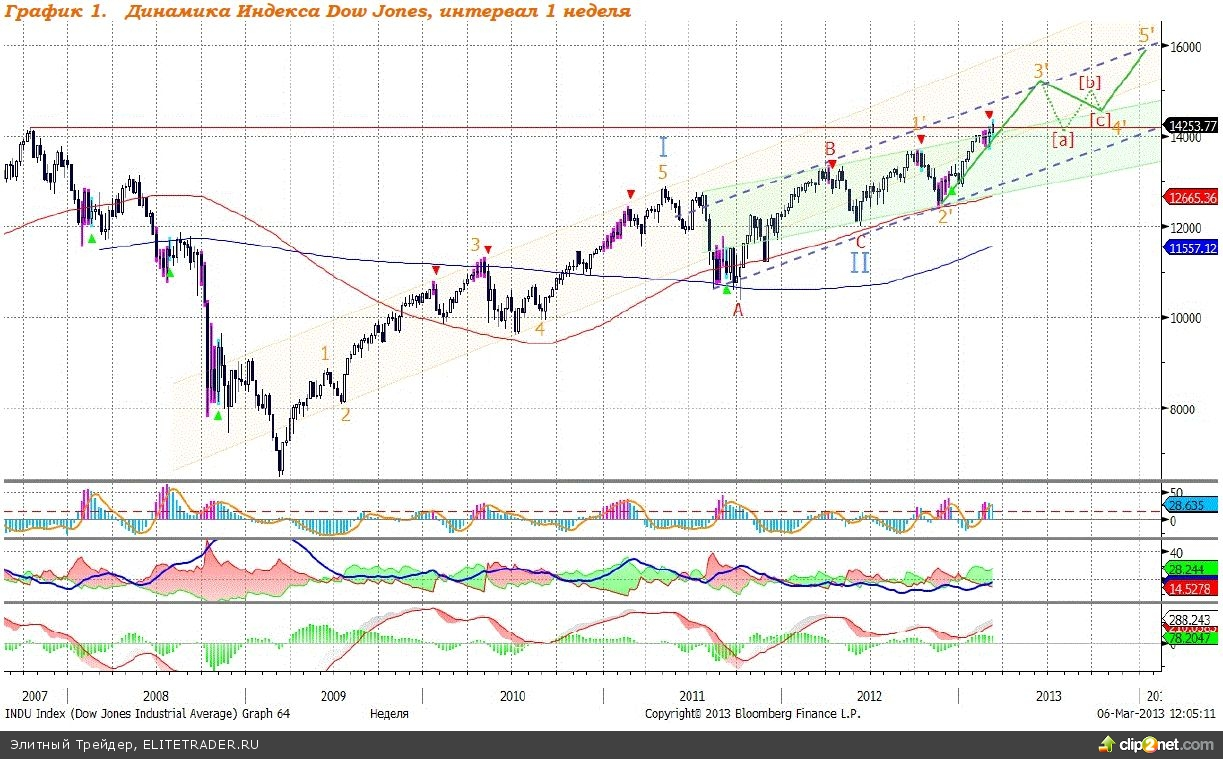 Dow Jones: путь для роста открыт