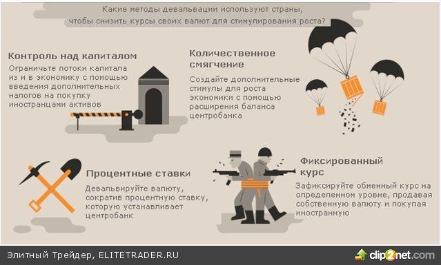 Валютные войны: оружие, агрессоры и выгода