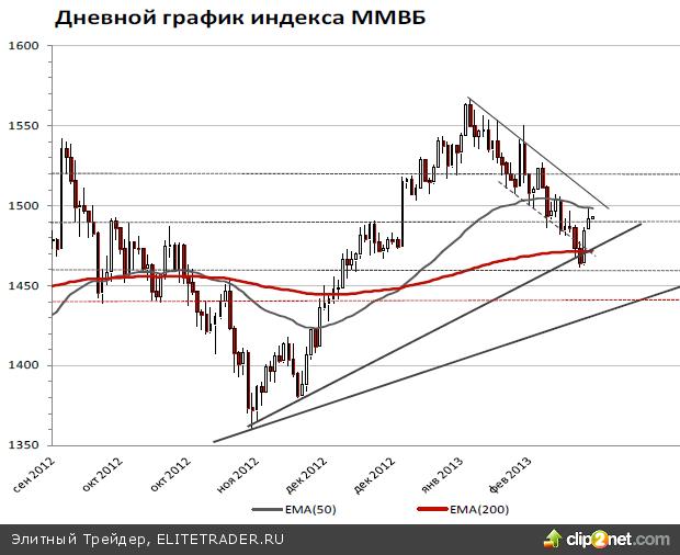 Задача-максимум для индекса ММВБ на сегодня – удержаться выше 1490 пунктов