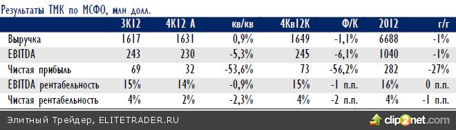 Российский рынок акций в среду продолжил уверенный рост вслед за мировыми площадками, рост ближе к вечеру стала сдерживать корректирующаяся нефть