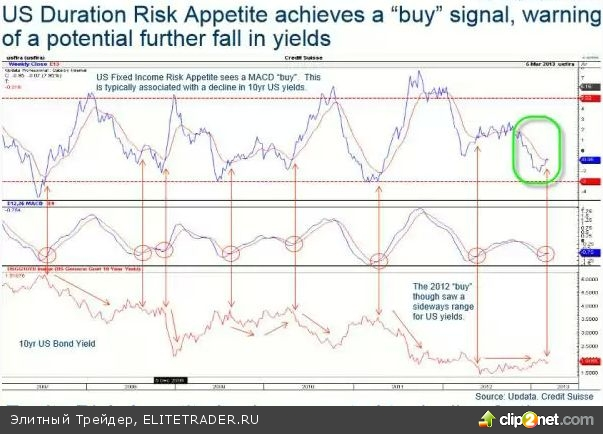 Индексы глобального аппетита инвесторов не радуют