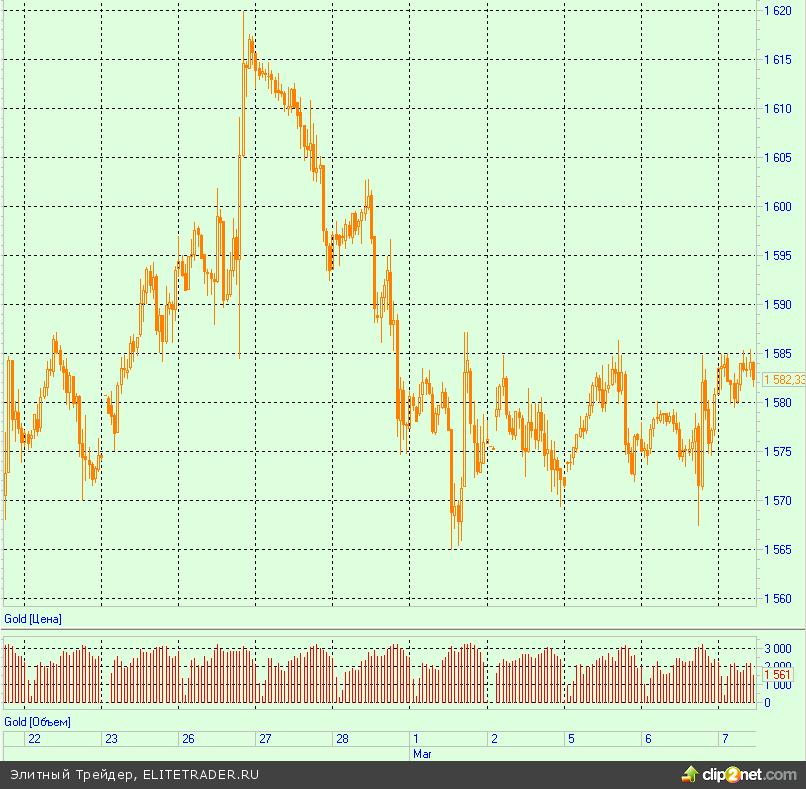 Золото дешевеет пятый месяц подряд на положительной статистике США
