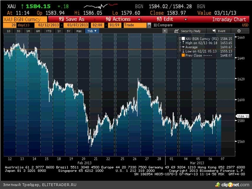 На рынке стали проявляться новые (точнее старые, докризисные) закономерности. Уходит обратная корреляция между долларом и рынком акций