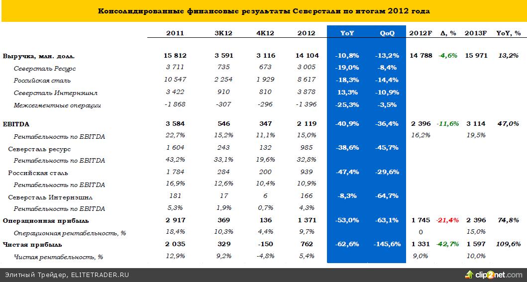Северсталь: финансовые итоги 2012
