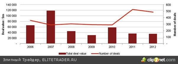 Изменение курса: российские инвесторы обратили свой взор в сторону Запада