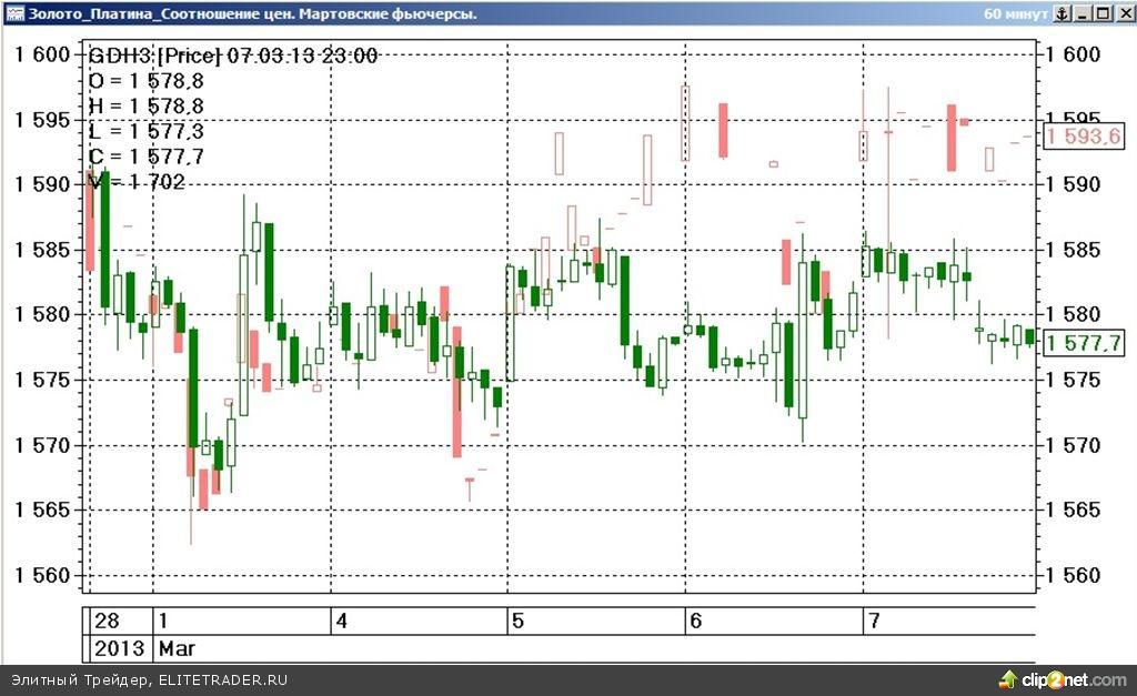 Завершившаяся сокращённая торговая неделя на срочном рынке ФОРТС прошла под знаком слабого повышения стоимости наиболее ликвидных товарных контрактов