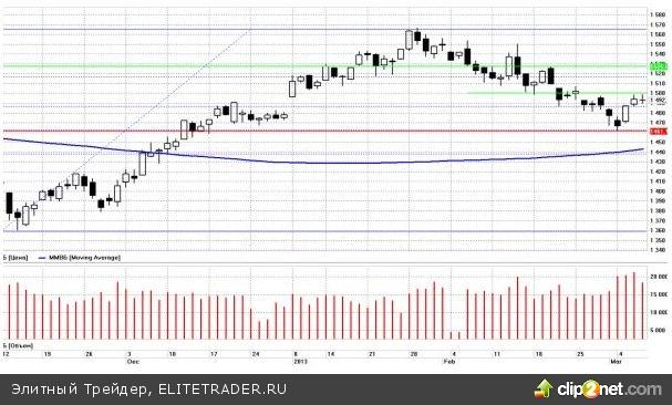 Ничего плохого за время продолжительных выходных в России на мировых рынках не произошло. Даже как раз наоборот