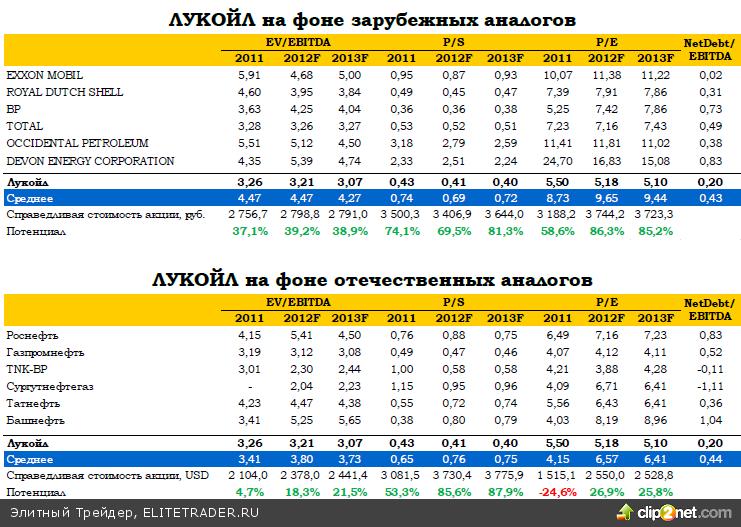 ЛУКОЙЛ: итоги 2012 по US GAAP